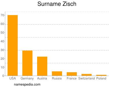 Surname Zisch