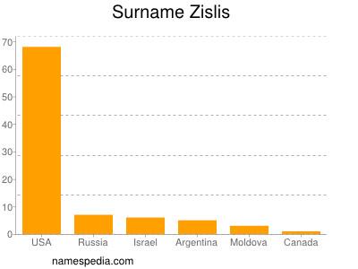 Surname Zislis