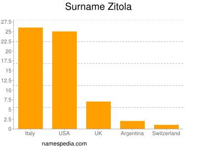 Surname Zitola