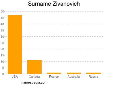 Surname Zivanovich