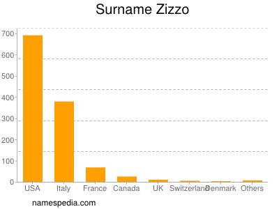 Surname Zizzo