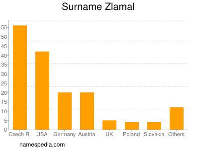 Surname Zlamal