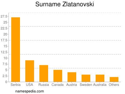 Surname Zlatanovski