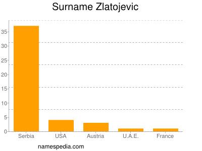 Surname Zlatojevic