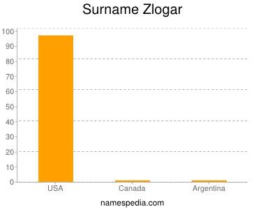 Surname Zlogar