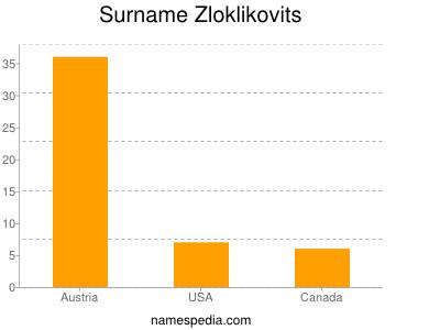 Surname Zloklikovits