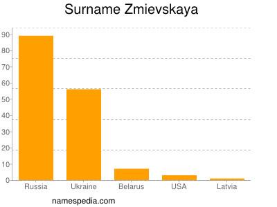 Surname Zmievskaya