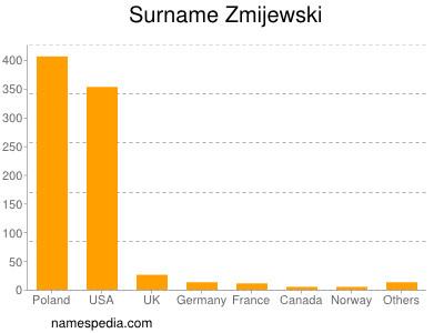 Surname Zmijewski