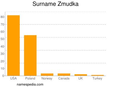 Surname Zmudka