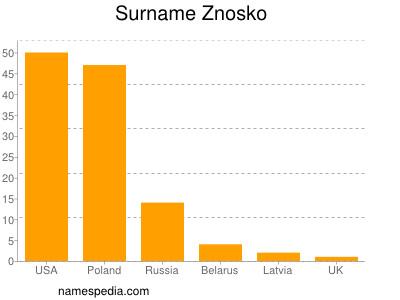 Surname Znosko