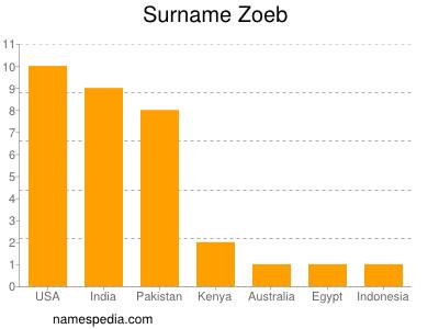 Surname Zoeb