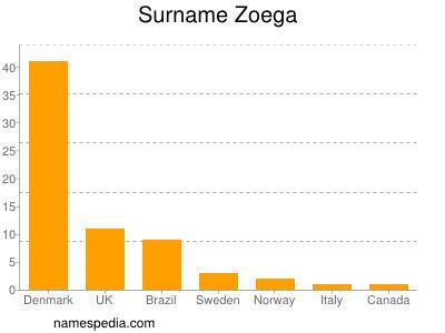 Surname Zoega