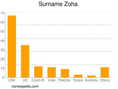 Surname Zoha