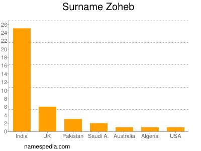 Surname Zoheb
