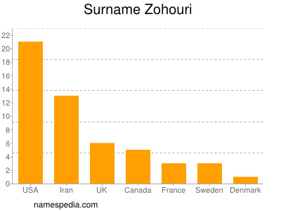 Surname Zohouri