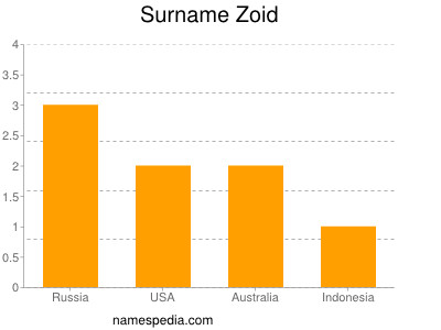 Surname Zoid