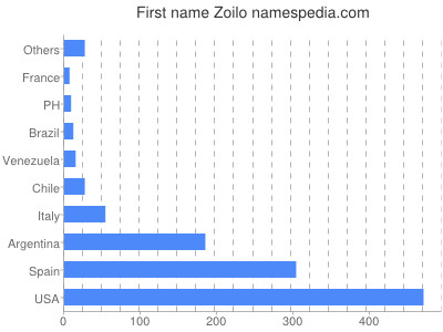 Given name Zoilo