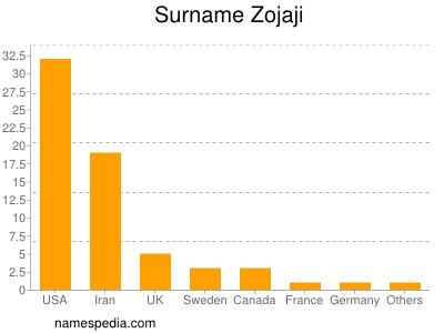 Surname Zojaji