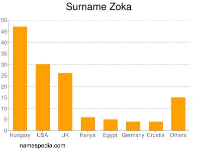 Surname Zoka