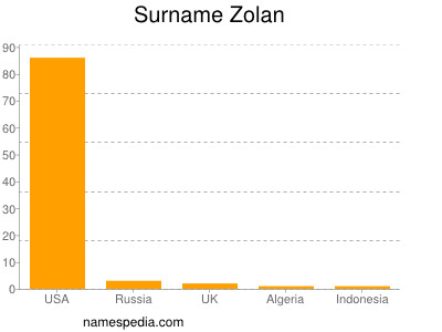 Surname Zolan