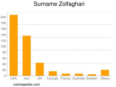 Surname Zolfaghari