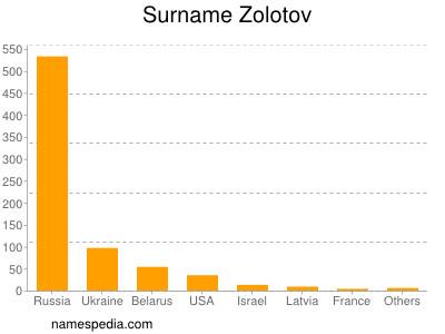 Surname Zolotov