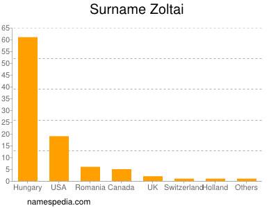 Surname Zoltai