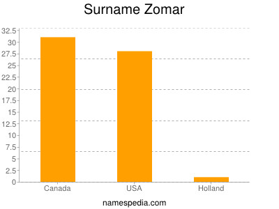 Surname Zomar