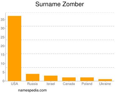 Surname Zomber