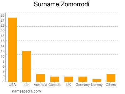 Surname Zomorrodi