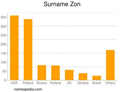 Surname Zon