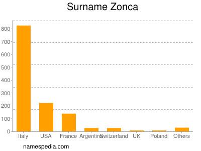 Surname Zonca