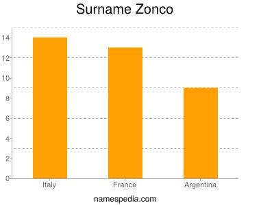 Surname Zonco