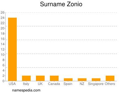 Surname Zonio