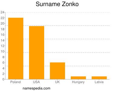 Surname Zonko