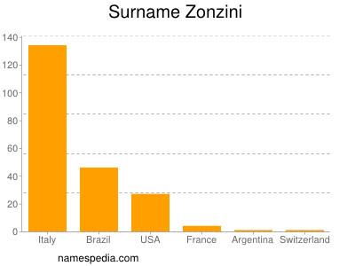 Surname Zonzini