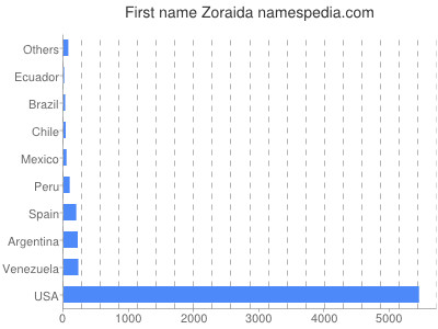 Given name Zoraida