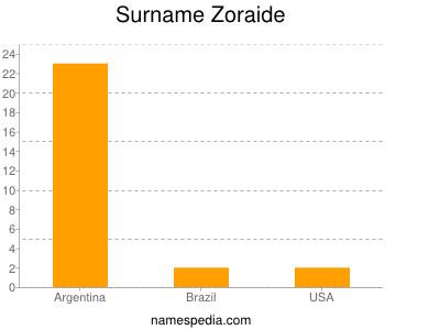 Surname Zoraide