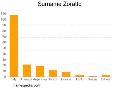 Surname Zoratto