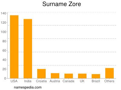 Surname Zore