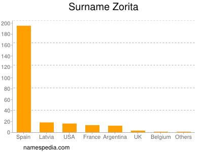 Surname Zorita