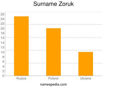 Surname Zoruk