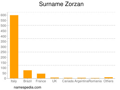 Surname Zorzan
