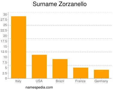 Surname Zorzanello