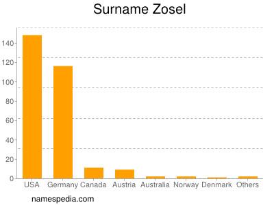 Surname Zosel