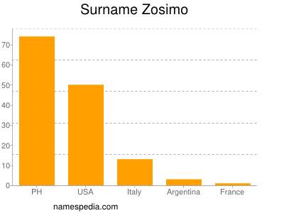 Surname Zosimo