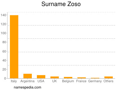 Surname Zoso