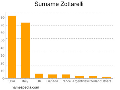 Surname Zottarelli