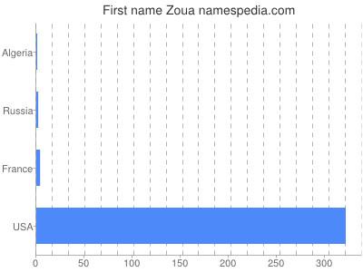 Given name Zoua