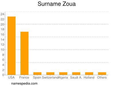 Surname Zoua
